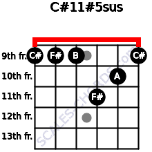 C#11#5sus for guitar on frets 9, 9, 9, 11, 10, 9