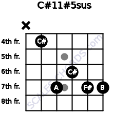 C#11#5sus for guitar on frets x, 4, 7, 6, 7, 7