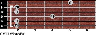 C#11#5sus/F# for guitar on frets 2, 2, 4, 2, 2, 5