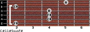 C#11#5sus/F# for guitar on frets 2, 4, 4, 4, 2, 5