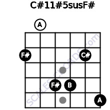C#11#5sus/F# for guitar on frets 2, 0, 4, 4, 2, 5