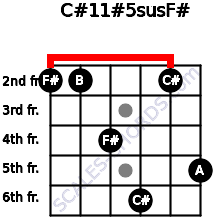 C#11#5sus/F# for guitar on frets 2, 2, 4, 6, 2, 5