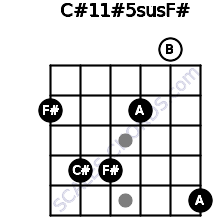 C#11#5sus/F# for guitar on frets 2, 4, 4, 2, 0, 5