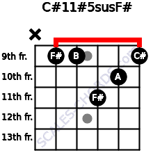 C#11#5sus/F# for guitar on frets x, 9, 9, 11, 10, 9