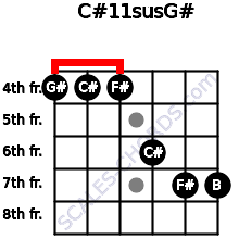 C#11sus/G# for guitar on frets 4, 4, 4, 6, 7, 7
