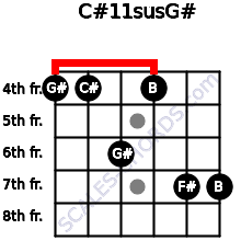 C#11sus/G# for guitar on frets 4, 4, 6, 4, 7, 7