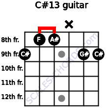 C#13 for guitar on frets 9, 8, 8, x, 9, 9