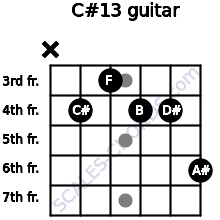 C#13 for guitar on frets x, 4, 3, 4, 4, 6