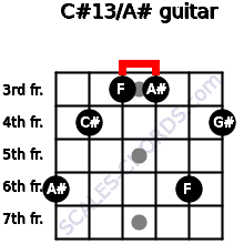 C#13/A# for guitar on frets 6, 4, 3, 3, 6, 4