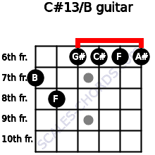 C#13/B for guitar on frets 7, 8, 6, 6, 6, 6