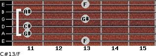 C#13/F for guitar on frets 13, 11, 11, 13, 11, 13