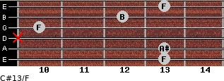 C#13/F for guitar on frets 13, 13, x, 10, 12, 13