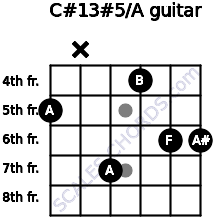 C#13#5/A for guitar on frets 5, x, 7, 4, 6, 6