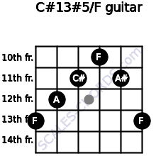 C#13#5/F for guitar on frets 13, 12, 11, 10, 11, 13