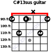 C#13sus for guitar on frets 9, 11, 9, x, 11, 9