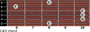 C#3 for guitar on frets 8, 10, 10, 10, 6, 8