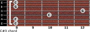 C#3 for guitar on frets 8, 8, 10, 12, 8, 8