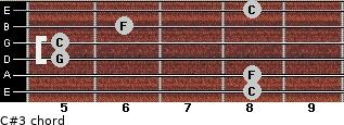 C#3 for guitar on frets 8, 8, 5, 5, 6, 8