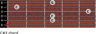 C#3 for guitar on frets x, 3, 3, 5, 1, 3