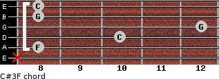C#3\F for guitar on frets x, 8, 10, 12, 8, 8