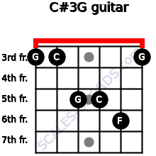 C#3\G for guitar on frets 3, 3, 5, 5, 6, 3