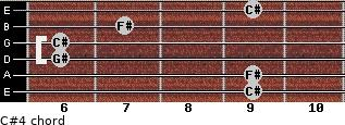 C#4 for guitar on frets 9, 9, 6, 6, 7, 9
