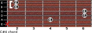 C#4 for guitar on frets x, 4, 6, 6, 2, 2