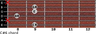 C#-6 for guitar on frets 9, x, 8, 9, 9, x