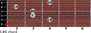 C#6 for guitar on frets x, 4, 3, 3, 2, 4