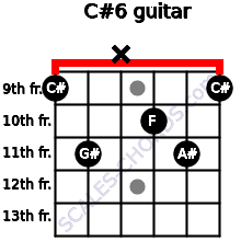 C#6 for guitar on frets 9, 11, x, 10, 11, 9