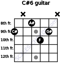 C#6 for guitar on frets 9, x, 8, 10, 9, x