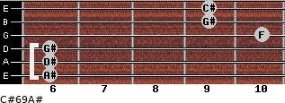 C#6/9/A# for guitar on frets 6, 6, 6, 10, 9, 9