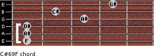 C#6/9/F for guitar on frets 1, 1, 1, 3, 2, 4