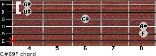 C#6/9/F for guitar on frets x, 8, 8, 6, 4, 4