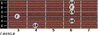 C#6/9/G# for guitar on frets 4, 6, 3, 6, 6, 6