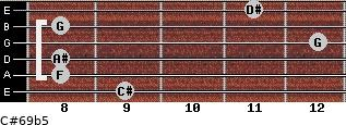 C#6/9b5 for guitar on frets 9, 8, 8, 12, 8, 11