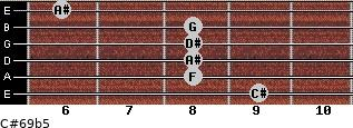 C#6/9b5 for guitar on frets 9, 8, 8, 8, 8, 6