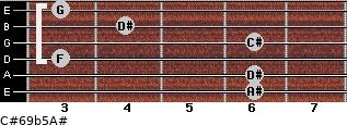 C#6/9b5/A# for guitar on frets 6, 6, 3, 6, 4, 3
