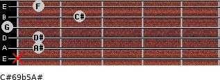 C#6/9b5/A# for guitar on frets x, 1, 1, 0, 2, 1