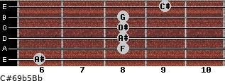 C#6/9b5/Bb for guitar on frets 6, 8, 8, 8, 8, 9