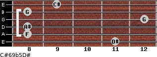 C#6/9b5/D# for guitar on frets 11, 8, 8, 12, 8, 9
