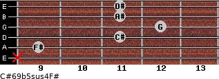 C#6/9b5sus4/F# for guitar on frets x, 9, 11, 12, 11, 11