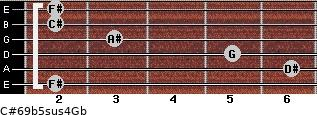 C#6/9b5sus4/Gb for guitar on frets 2, 6, 5, 3, 2, 2