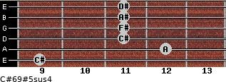 C#6/9#5sus4 for guitar on frets 9, 12, 11, 11, 11, 11