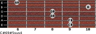 C#6/9#5sus4 for guitar on frets 9, 9, 8, 8, 10, 6