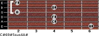 C#6/9#5sus4/A# for guitar on frets 6, 4, 4, 2, 4, 2