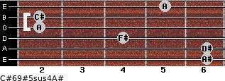 C#6/9#5sus4/A# for guitar on frets 6, 6, 4, 2, 2, 5