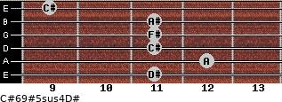 C#6/9#5sus4/D# for guitar on frets 11, 12, 11, 11, 11, 9