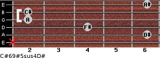 C#6/9#5sus4/D# for guitar on frets x, 6, 4, 2, 2, 6