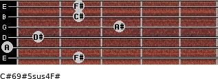C#6/9#5sus4/F# for guitar on frets 2, 0, 1, 3, 2, 2